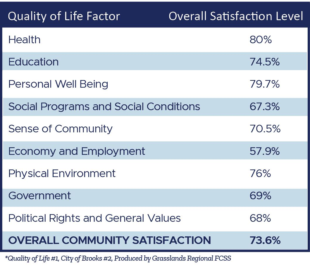 A table describing quality of life factors for living in brooks and satisfaction levels with them