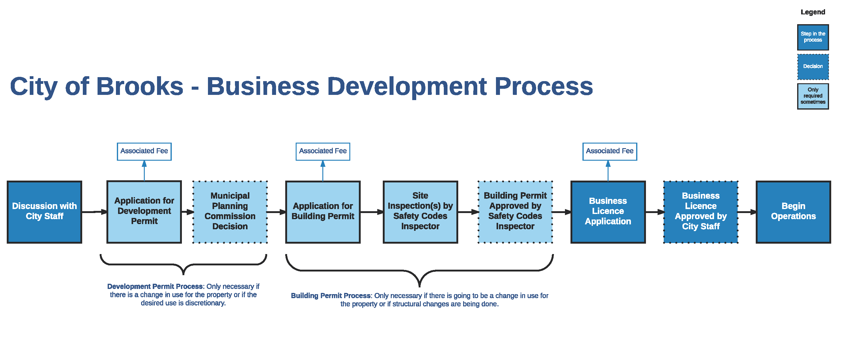 Business Development Process - Macro